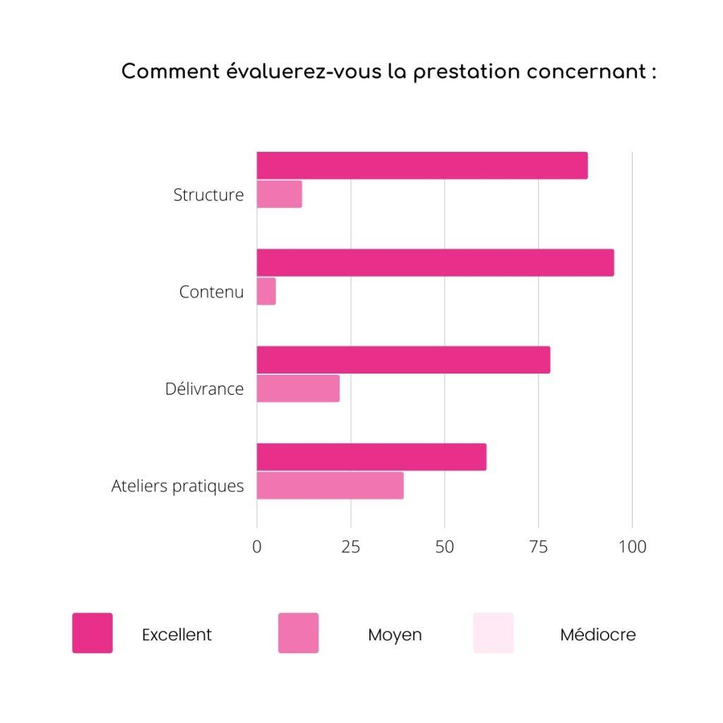 Satisfaction prestation de formation en marketing numérique